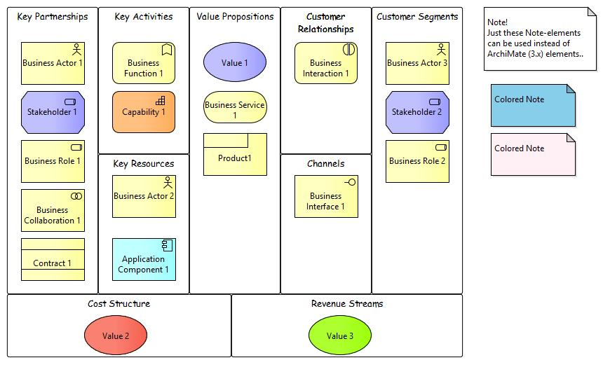 mapping the business model canvas to archimate images