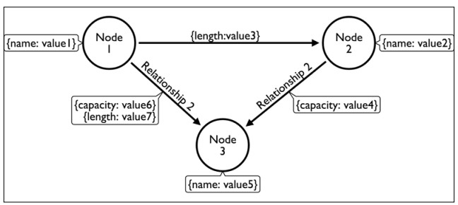 ArchiMate Model Transfer from Archi to Neo4j Graph Database