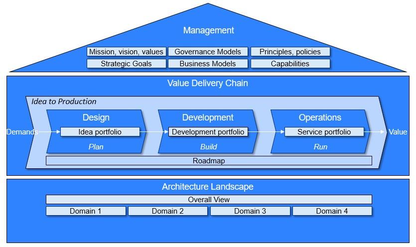 Lean Enterprise Architecture Framework Leaf Holistic