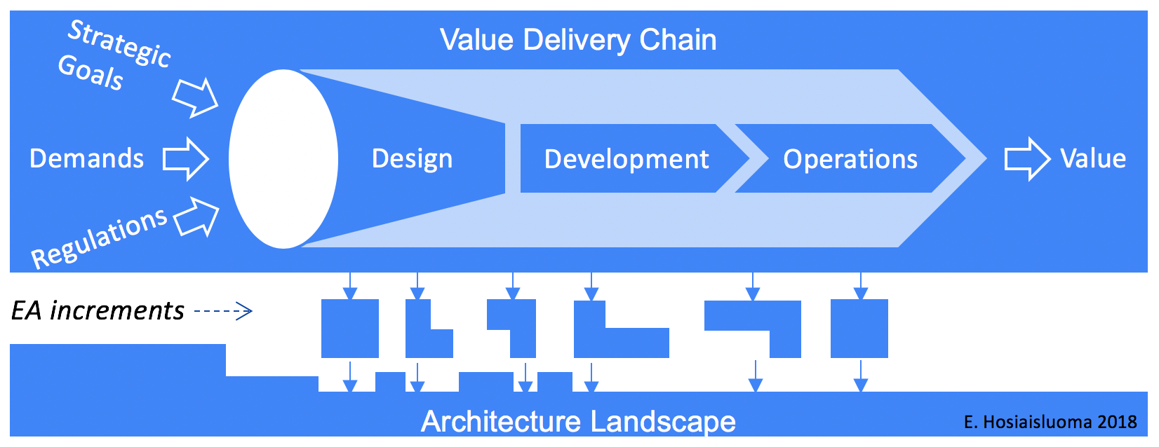 Lean Enterprise Architecture Method For Value Chain Based
